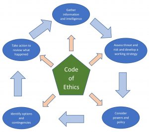 Image the the National Decision Model incorporated into the Police Code of Ethics.